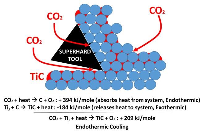 CO2 Application Profile Figure 2
