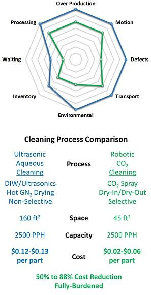 CO2 Processing Technology 2.2.3