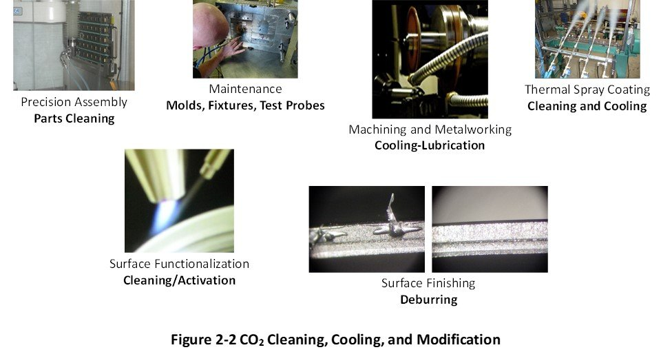 CO2 Processing Technology Figure 2-2