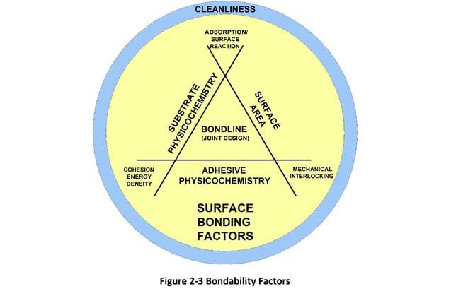 Figure 2-3 Bondability Factors